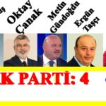 Seçim Sonuçları: Akkuş, Ordu ve Türkiye Geneli