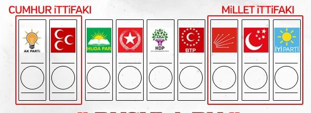 24 Haziran Milletvekili Seçimlerinde Partilerin Oy Pusulasındaki Yerleri Belli Oldu