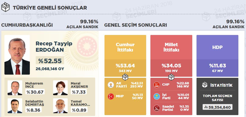 Türkiye ve Ordu İli Seçim Sonuçları ve Ordu'dan Seçilen Vekiller 24 Haziran 2018