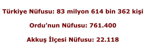 31 Aralık 2020 Yılı Akkuş İlçesi Nüfusu: 22.118